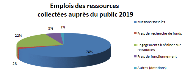 La répartition des emplois sur les ressources collectées auprès du public (2019)